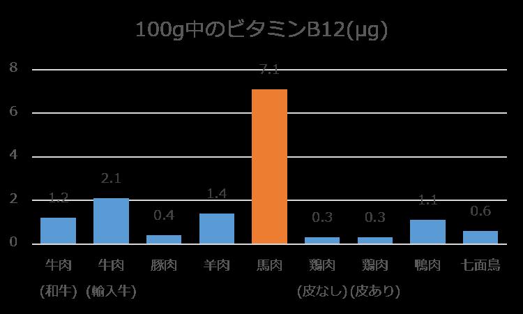 %e3%83%93%e3%82%bf%e3%83%9f%e3%83%b3b12