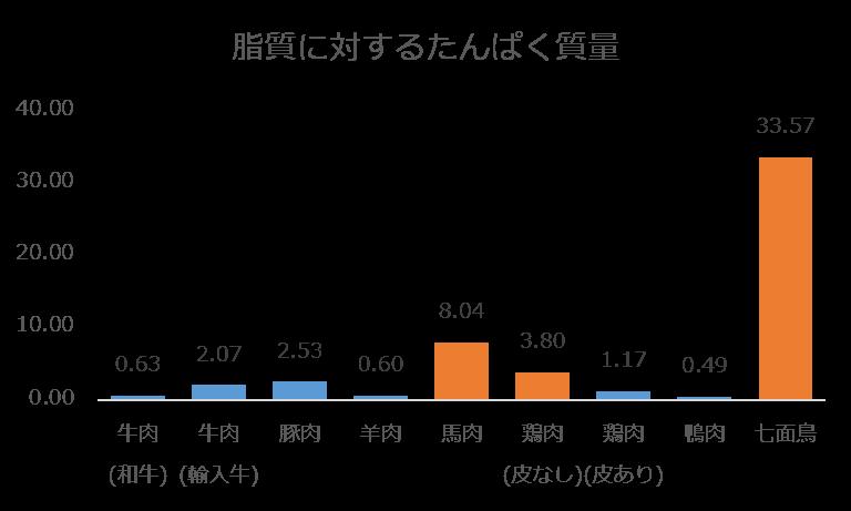 %e3%81%9f%e3%82%93%e3%81%b1%e3%81%8f%e8%b3%aa-%e8%84%82%e8%b3%aa%e6%af%94
